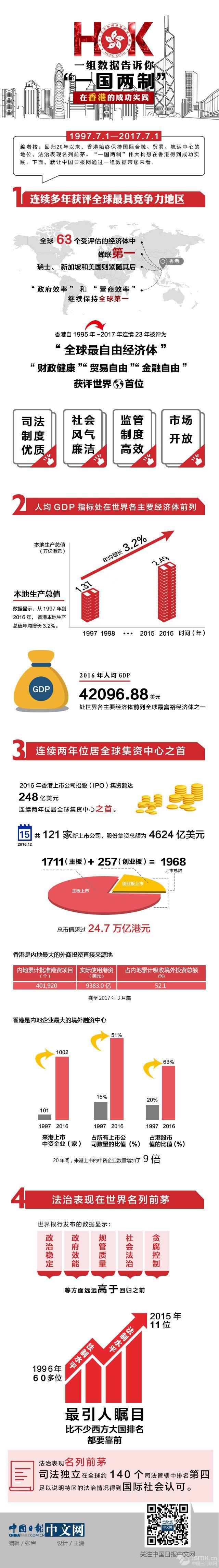 """一组数据告诉你,""""一国两制""""在香港成功实践"""