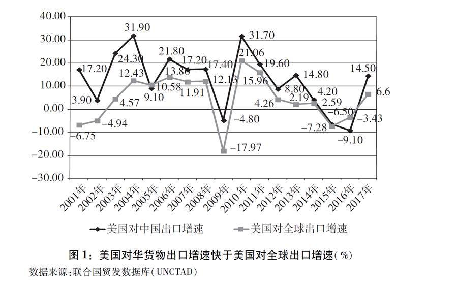 关于中美经贸摩擦的事实与中方立场(全文)